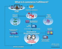 eCommerce Fulfillment Infographic - Dotcom Distribution