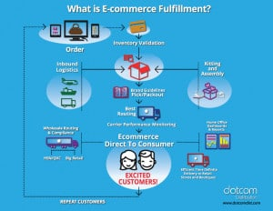 eCommerce Fulfillment Infographic
