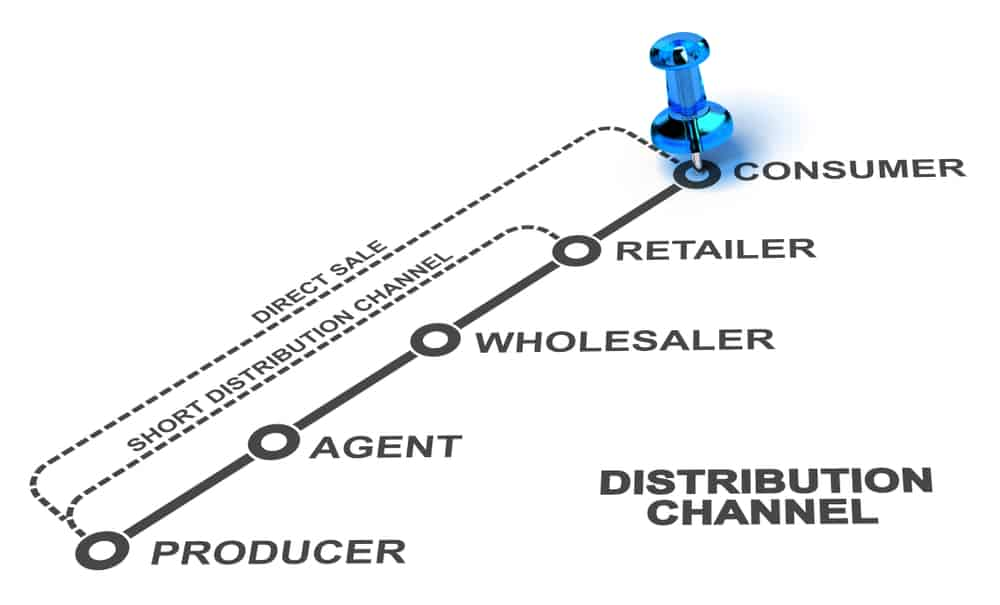 The Benefits of Exploring New Distribution Channels - Dotcom Distribution