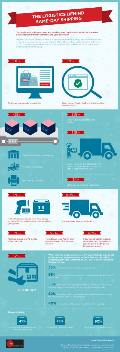 Here's a peek inside the journey of a typical same-day shipping online order with one of our clients, vineyard vines.