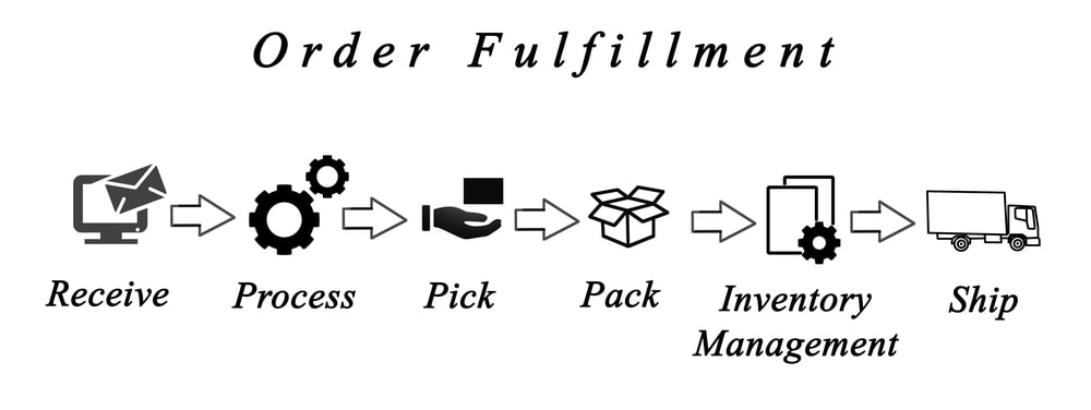eCommerce Order Fulfillment Process